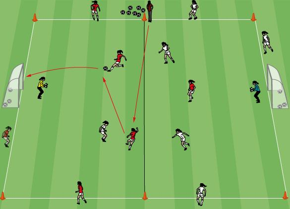 Technical/Tactical: Fox in the box 1 20 minutes Use markers to set up a 30x20m area as shown. Two teams of six plus a GK. Two goals Three players from each team on the field.