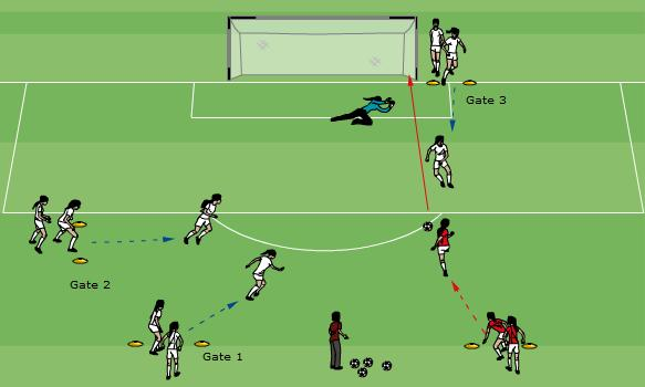 Technical/Tactical: Distance Shooting 20 minutes Use the area as shown One group of 3 strikers and one group of 3 defenders.
