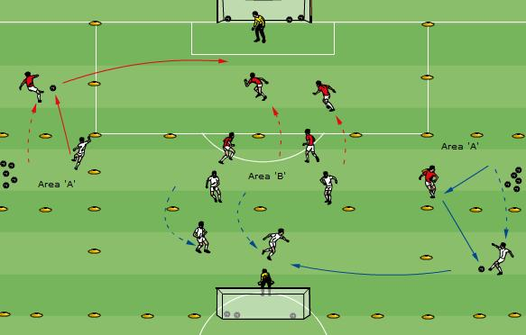 Technical/Tactical: Crossing from Wing Channels-1b 20 minutes 2 Groups of six, plus two GKs working in a playing area of 42-45m long and the width of a regular field.