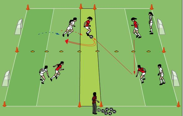 Technical/Tactical Turning to Dribble 15 minutes Two teams of 4 players in an area 35mx20m with a 5m central channel. Defenders cannot enter the central channel. Two small goals at each end as shown.