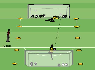 Technical/Tactical: Goalie Shootout #1 15-20 minutes 2 Goalkeepers Playing area is 20m. x 20m. with one goal at each end. 1v1 dual takes place inside the markers as shown.