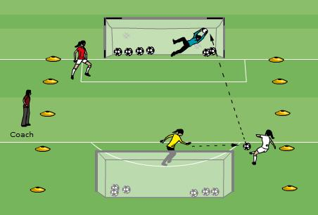 Technical/Tactical: Goalie Shootout #1 15-20 minutes 2 teams consisting of 1 Goalkeeper and a Striker Playing area is 20m. x 20m. with one goal at each end.