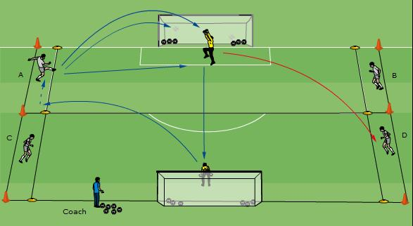 Technical/Tactical: Goalkeeper Dealing with Crosses-1a 20 minutes 2 Goalkeepers and 4 players to cross the ball. Area the size of 2 penalty areas, with a 5m channel on each side, as shown.