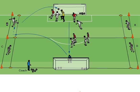 Technical/Tactical: Goalkeeper Dealing with Crosses-1b 20 minutes 2 Goalkeepers and 4 players to cross the ball. Area the size of 2 penalty areas, with a 5m channel on each side, as shown.