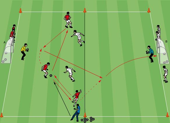 Technical/Tactical: 3v2 toward goal 20 minutes Use markers to set up a number of 35x15m areas as shown. Two teams of five plus a GK. Two goals Soccer balls in each goal.