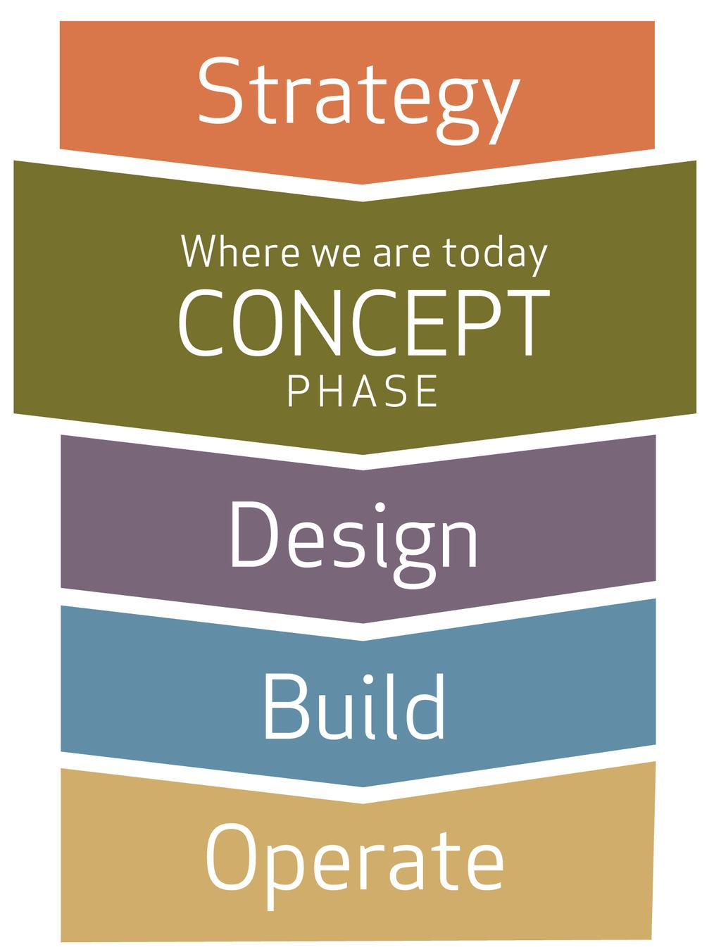 Project Timeline Concept Plan Development: 2015 Concept Plan Completion: Early 2016