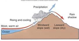 Types of OROGRAPHIC > landform generated Warm
