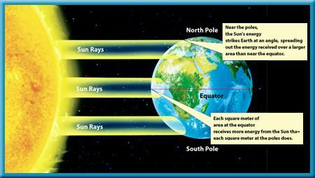 Heated Air Areas of Earth receive different amounts of radiation from the Sun because