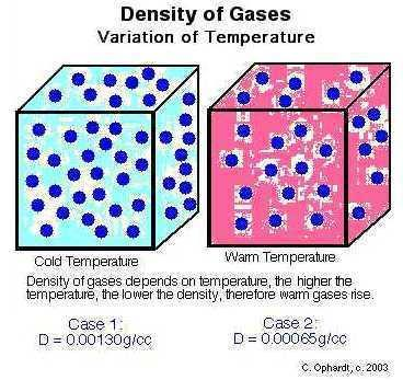 Density of gases depends on temperature Higher temperature -