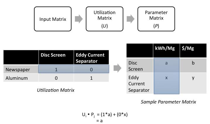 Figure 2.4 The user input matrix is used to inform the utilization matrix to determine which waste materials will be sorted out of the incoming waste stream.