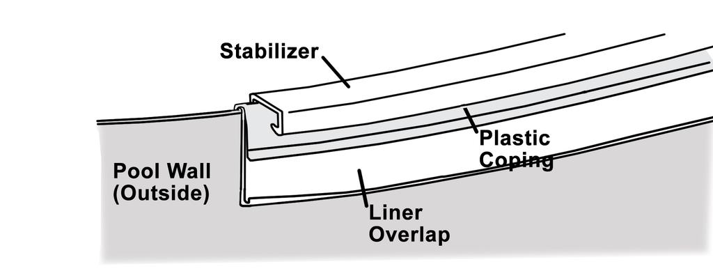 Important: Do not trim off the excess liner. (Image 21) h. Install stabilizers.