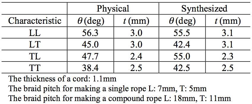 Table 1 Comparisons of physical and synhesized rope paerns. synhesized paerns are similar o physical ones.
