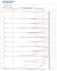 Flooding (Continued from page 1) drops, temperature profiles, and liquid levels usually cannot tell exactly where flooding has originated in a column, particularly with a large number of trays.