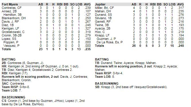 Jupiter Hammerheads Florida State League South Division 23-14, 1 st TODAY: Jupiter Hammerheads (23-14) vs.