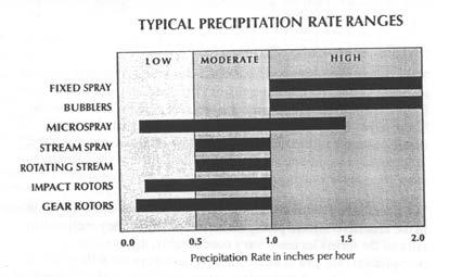Precipitation Rates PR - speed at which an amount of water is Precipitation Rates Rates vary according to sprinkler type: applied Used to estimate run times Used to prevent wet or dry areas If not
