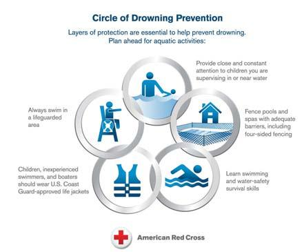 Fig. 2-1 The American Red Cross Circle of Drowning Prevention highlights the layers of protection that help to lower the risk for drowning.