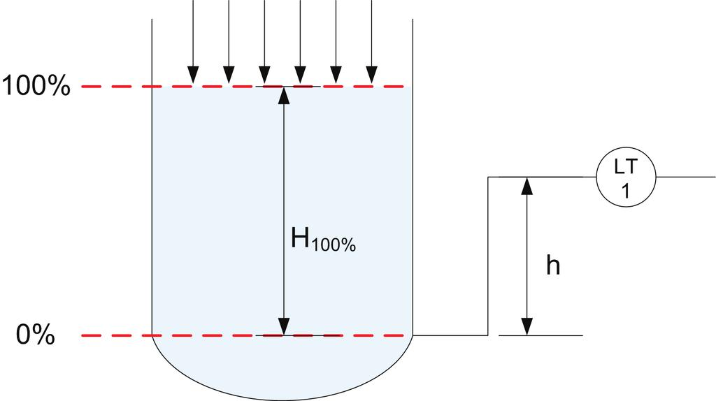 Ex. 4-3 Zero Suppression and Zero Elevation Discussion a pressurized tank. Figure 4-13 shows a case where an elevated-zero range is required.