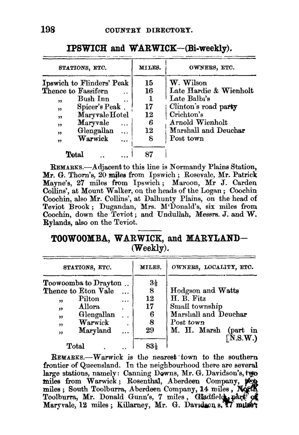 198 COUNTRY DIRECTORY, IPSWICH and WARWICK-(Bi-weekly). STATIONS, ETC. MILES.! OWNERS, ETC. Ipswich to Flinders' Peak Thence to Fassifern Bush Inn Spicer's Peak Maryvalellotel Maryvale Glengallan.