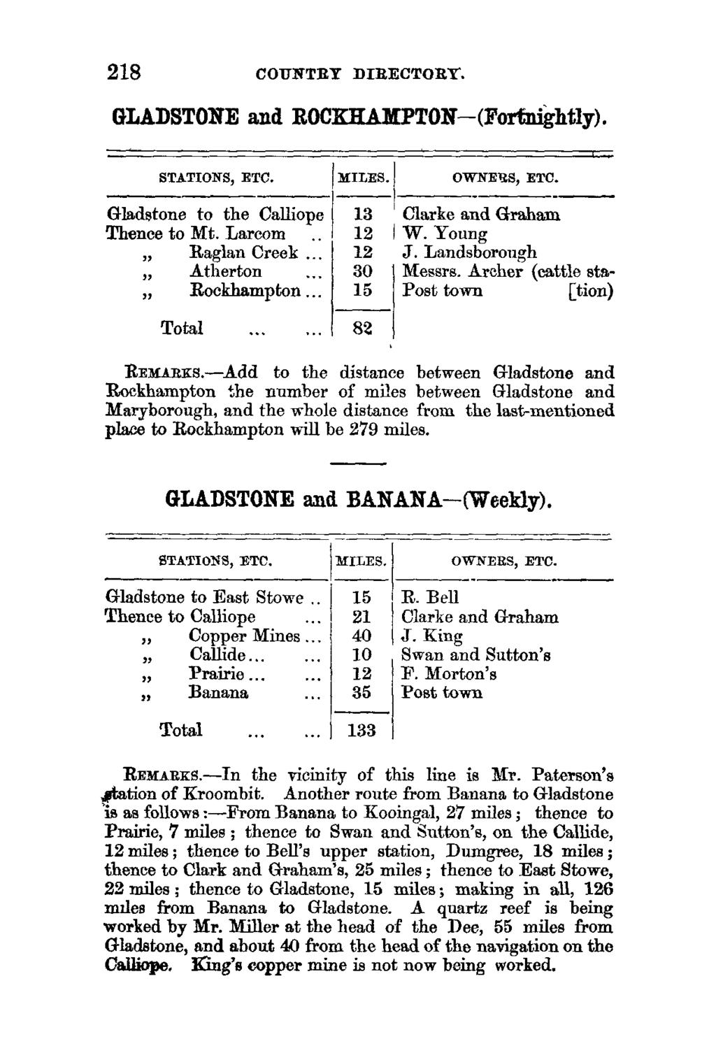 218 COUNTRY DIRECTORY. GLADSTONE and ROCKHAMPTON-( Fortnightly). STATIONS, ETC. MILES. I OWNERS, ETC. Gladstone to the Calliope 13 Clarke and Graham Thence to Mt. Larcom 12 W. Young Raglan Creek.